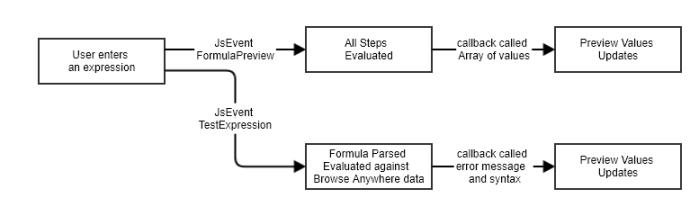 Preview value flow