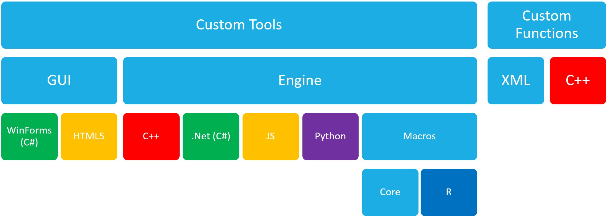 Beyond Alteryx Macros – The Alteryx SDK and API Landscape | James