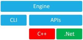 Beyond Alteryx Macros – The Alteryx SDK and API Landscape