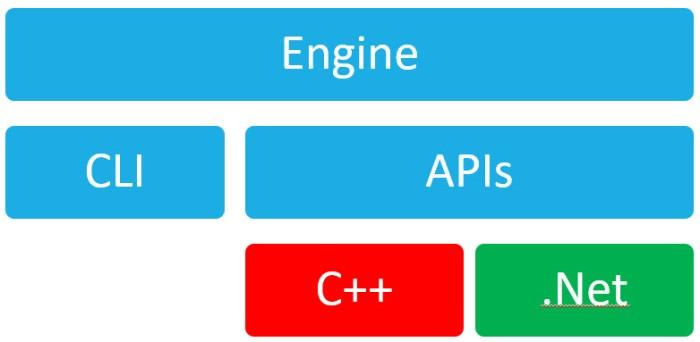 Beyond Alteryx Macros – The Alteryx SDK and API Landscape | James