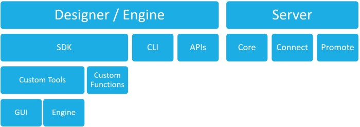 Beyond Alteryx Macros – The Alteryx SDK and API Landscape