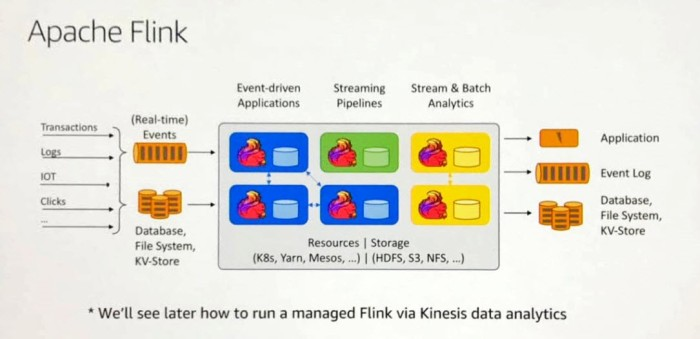 Apache Flink on AWS
