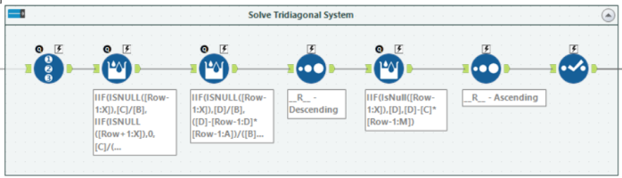 Solve the Tridiagonal System